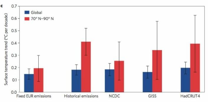 Modellkjøring av temperatur-trenden i perioden 1980-2005 ved overflaten globalt (blått) og i Arktis (rødt). Til venstre med europeiske SO2-utslipp holdt på 1980-nivå gjennom hele perioden, mens den neste er med de reelle europeiske SO2-utslippene i denne perioden. Til høyre er trenden fra de tre temperatur-seriene NOAA NCDC, NASA GISS og HadCRUT4. (Bilde: Navarro et al, Nature Geoscience 2016).