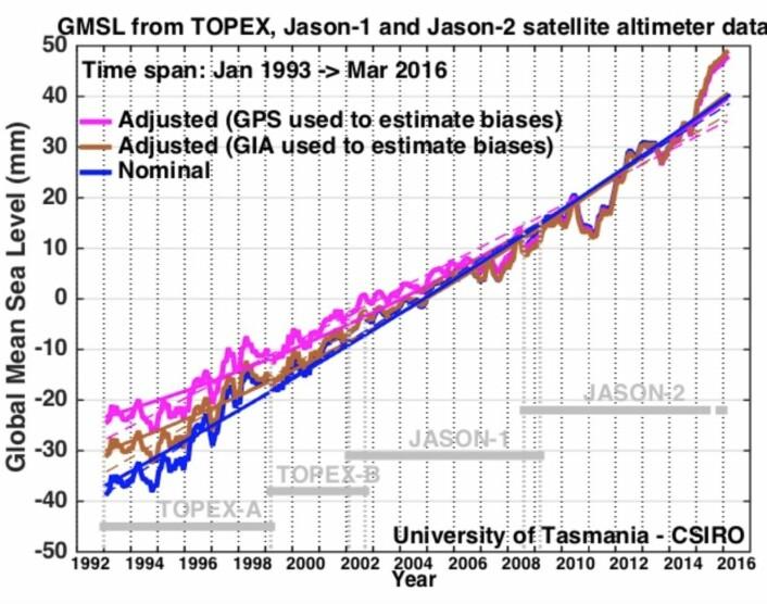 Havnivået er den klima-kurven jeg (faglig sett) er aller mest interessert i. Her oppdatert for mars 2016, med tre forskjellige analyse-metoder. (Bilde: CSIRO)