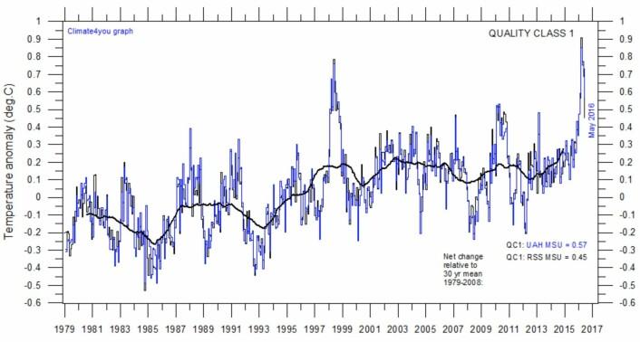 Global temperatur i nedre troposfære, basert på satellittmålinger. Også her ligger den tykke kurven (tre års løpende gjennomsnitt) nå rekordhøyt, men ikke med så klar margin som for målingene ved overflaten. (Data: RSS og UAH. Grafikk: Climate4you)