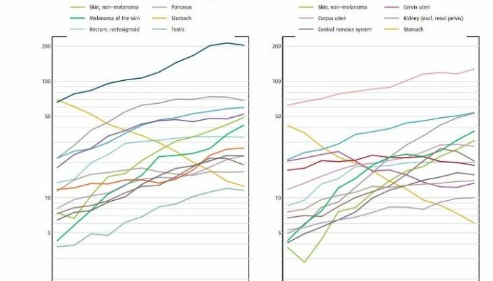 De aller fleste kreftformer har økt siden 1950-tallet. Magekreft (gul linje) skiller seg positivt ut i statistikken. Høyre tabell viser tilfeller blant menn og venstre blant kvinner. (Kilde: Cancer in Norway, 2017)
