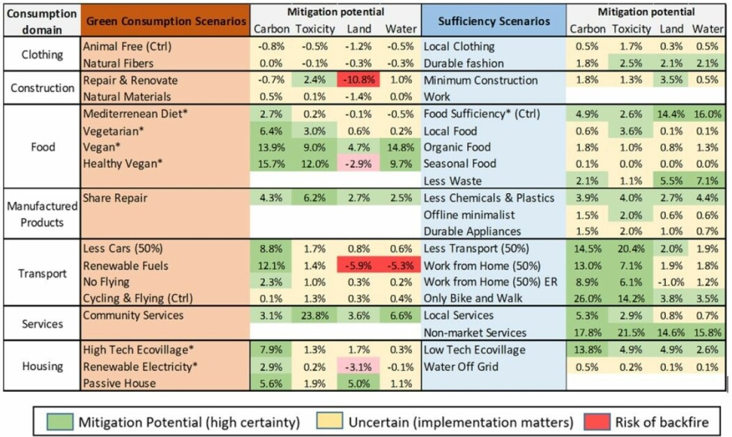 """Den røde kolonnen er for forslag som går under kategorien tidligere beskrevet som """"grønn vekst"""", mens forslag i den blå kolonnen er forslag som forskerne har satt under kategorien """"nok er nok""""."""