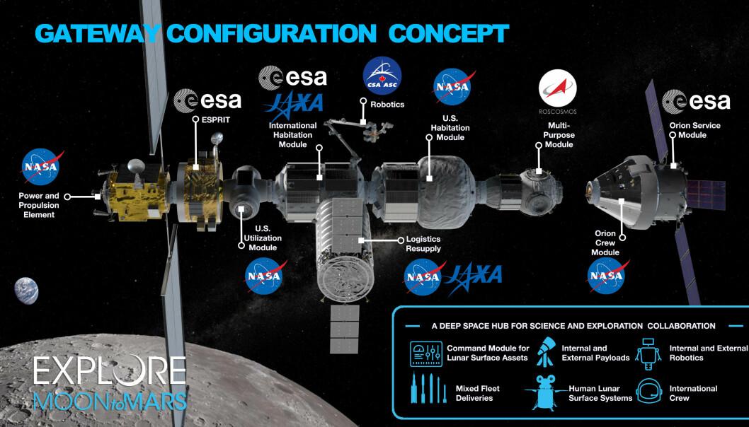 Et bilde som viser en planlagt konfigurering av Gateway. Denne er fra mars 2019. (Bilde: NASA)