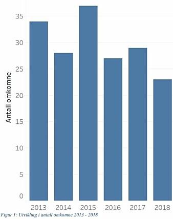 Færre dør i fritidsbåter, viser statistikk fra Sjøfartsdirektoratet.
