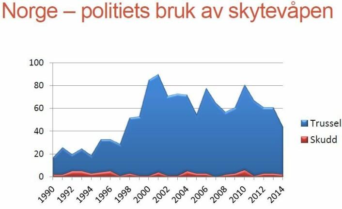 Forskjeller mellom Norge og Sverige. (Foto: (Graf: Johannes Knutsson))