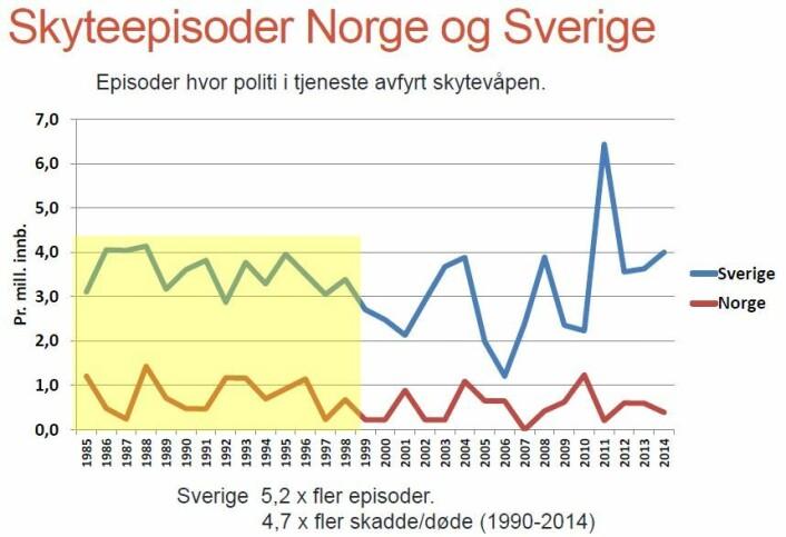 Grafen viser hvor mange skudd som er avfyrt i henholdsvis Norge og Sverige. (Foto: Johannes Knutsson)