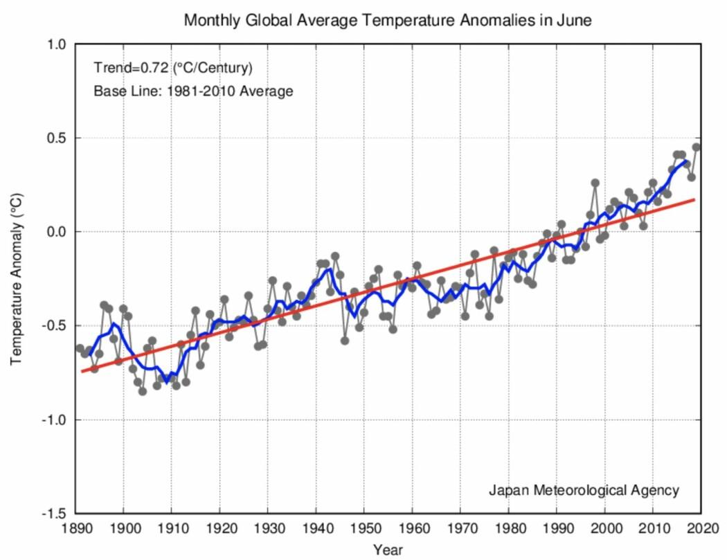 Det ble en rekordvarm juni for global temperatur. (Bilde: JMA)