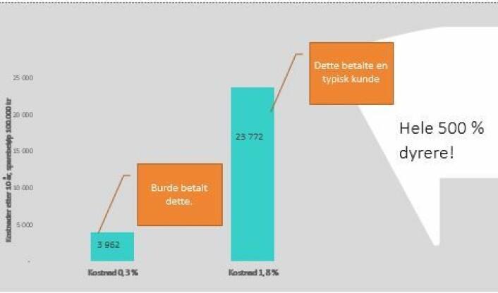 Grafen viser hvor mye aksjefondskundene har betalt og hvor lite de burde betalt. (Foto: (Ill.: Forbrukerrådet))