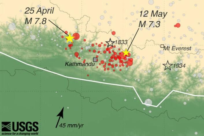 Jordskjelvet 25. april 2015 og det største etterskjelvet 12. mai er markert med gule stjerner på kartet. De røde rundingene viser andre etterskjelv. også tidligere store skjelv fra 1934 og 1833 er markert med fargeløse stjerner. Nederst indikerer pilen hvilken retning den indiske kontinentplaten glir mot Asia med en fart på 4,5 centimeter i året. Det fører til at fjellene i Himalaya fortsatt stiger, selv om vind og vær samtidig tærer dem ned. (Foto: (Figur: US Geological Survey))
