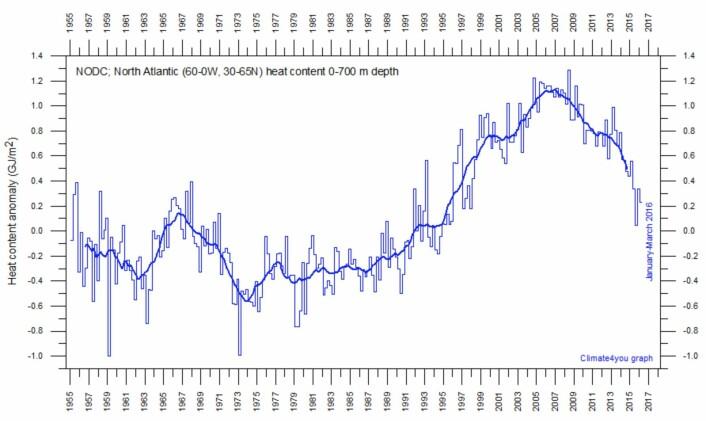 Vannet i Nord-Atlanteren var varmere for 8 - 10 år siden. (Bilde: Climate4you)