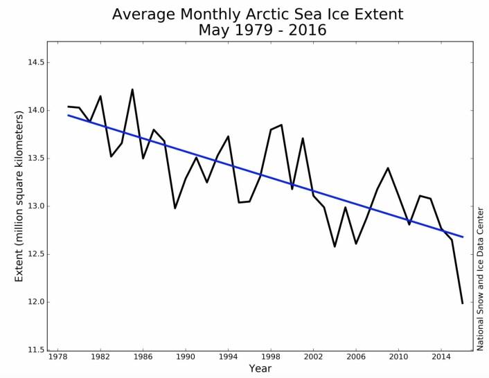 Ny minimumsrekord for sjøisen på den nordlige halvkule i mai måned. (Bilde: NSIDC)