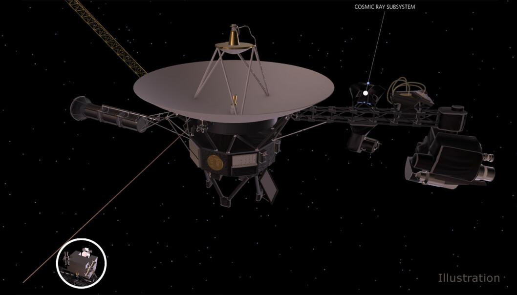 Ingen har sett Voyager-sondene på nesten 42 år, men slik ser de ut på tegninger. Den hvite prikken viser plasseringen av instrumentet som nå ikke lenger blir oppvarmet. (Illustrasjon: NASA/JPL-Caltech)