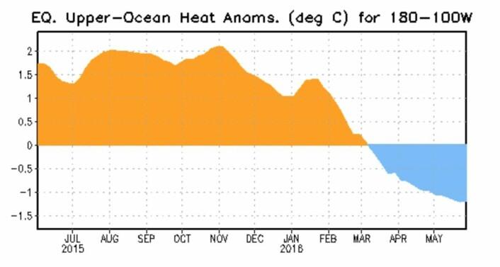 Varme-anomaliet under overflaten i ENSO-området er nå negativt, etter de mange månedene med El Ninjo. Men vil det gå noe lenger ned enn dette? (Bilde: NOAA)