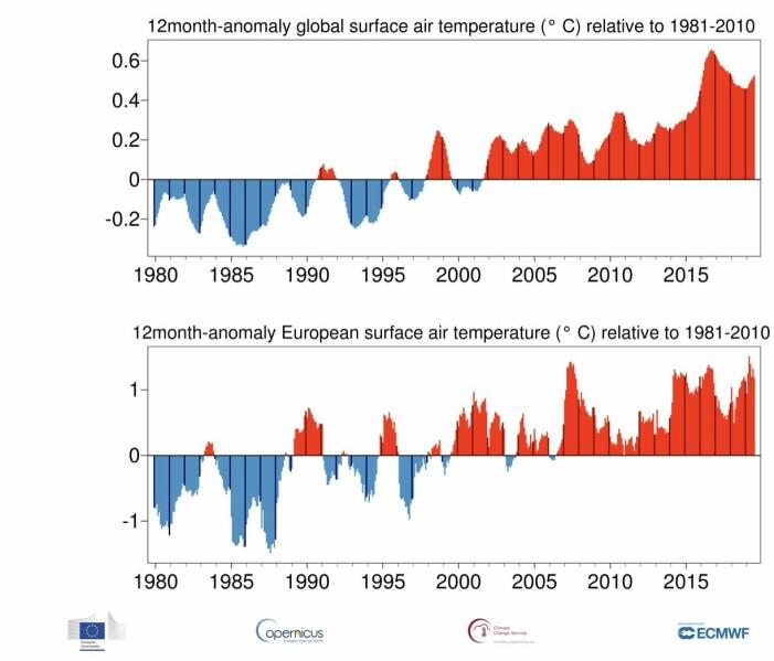 Det har vært en kraftig økning i global temperatur nær overflaten siden de operasjonelle værsatellittene startet sine målinger på slutten av 1970-tallet. (Bilde: Copernicus C3S / ECMWF)