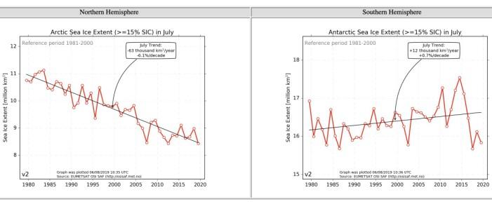 Juli-verdiene for sjøisens utbredelse på den nordlige og sørlige halvkule. (Bilde: EUMETSAT osisaf.met.no)