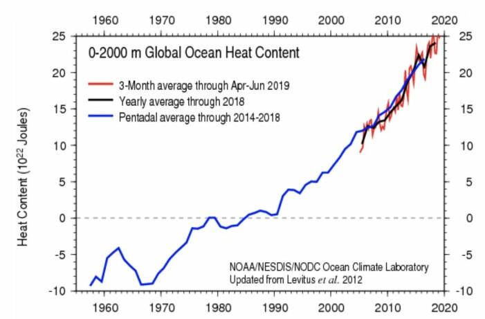 Kurven for varmemengden i havet stanger litt i taket hos NOAA nå om dagen. (Bilde: NOAA)