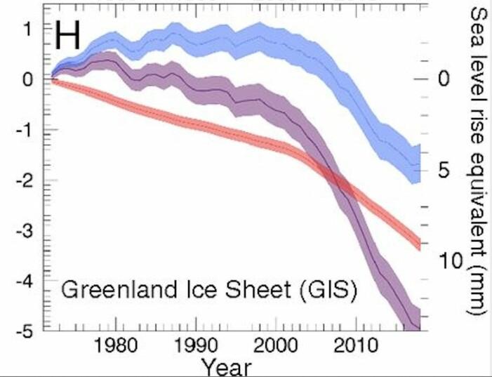 Grønlands kumulative bidrag til globalt havnivå: Det samlete bidraget (lilla) er summen av overflatemassebalansen (blått) og kalvingen (rødt). (Bilde: Fra Mouginot, RIgnot, Bjørk et al, PNAS, 2019)