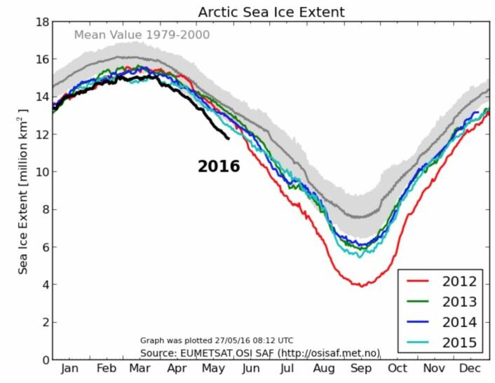 Sjøisen på den nordlige halvkule har ligget rekordlavt i flere uker. (Bilde: EUMETSAT osisaf.met.no)