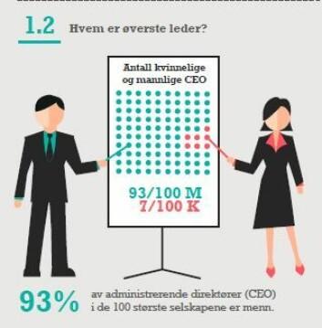 Av de hundre største selskapene er det bare syv som har en toppleder som er kvinne. (Foto: (Grafikk: IFS))