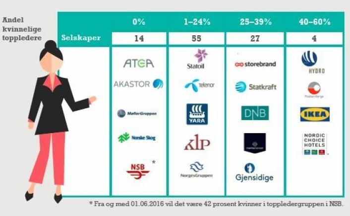 Bare fire av de hundre største selskapene har kjønnsbalanse i toppledelsen. Syv av ti har under 25 prosent kvinner på toppen. (Foto: (Grafikk: IFS))