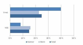 Figuren viser andelen menige som oppga å ha blitt mobbet det siste året på videregående skole og i løpet av de ni første månedene i tjeneste. VGS er videregående skole, og grafen viser hva de menige oppgir å ha blitt utsatt for på VGS når de møter opp til førstegangstjenesten. (Foto: (Tabell: FFI))