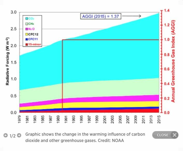 Pådriv fra de forskjellige klimagassene etter at den industrielle revolusjon startet. (Bilde: NOAA)