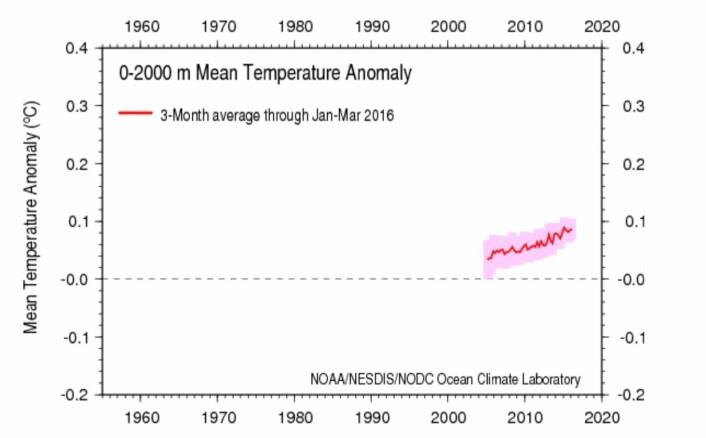 Øker globalt temperatur-anomali for havets øvre 2000 meter lineært - eller øyner man en akselerasjon der? (Bilde: NOAA)