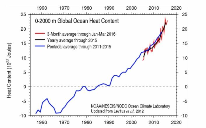 Øker varmemengden i havet lineært - eller akselererer den? (Bilde: NOAA)