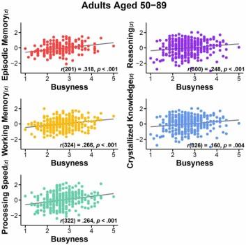 Travle personer scoret bedre på korttids- og langtidshukommelse, evnen til å resonnere og ordforråd. (Foto: (Graf: Frontiers in Aging Neuroscience))
