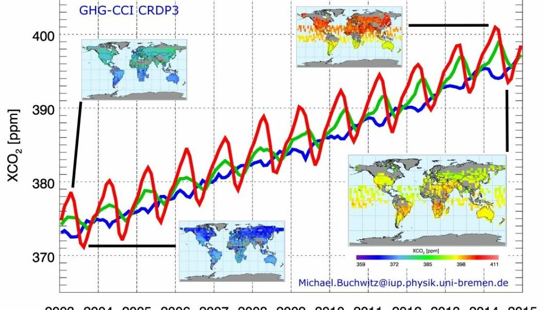 Stadig mer klimagasser