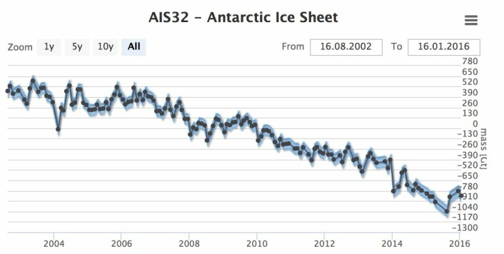 GRACE-kurven for hele iskappen i Antarktis. (Bilde: Technische Univ Dresden)