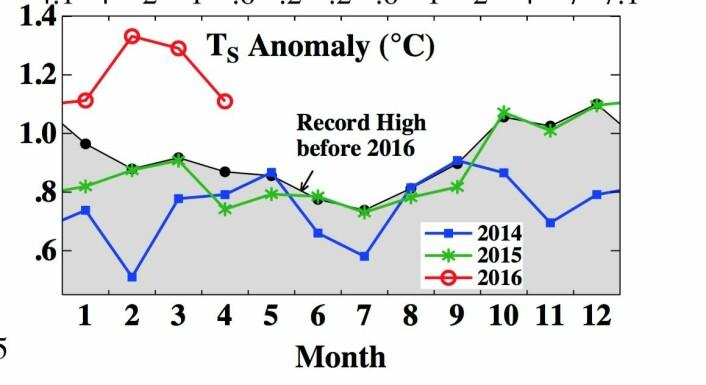 2016 er tidenes rekordår så langt, når det gjelder global temperatur målt ved overflaten. (Bilde: NASA GISS/Columbia Univ).