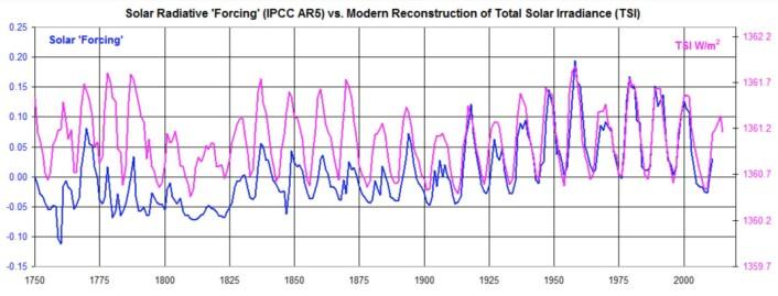 Total solar irradians (TSI) har vært bemerkelsesverdig stabil siden 1750 hvis vi skal tro kurven som er basert på de nye solflekk-tallene. (Bilde: Leif Svalgaard)