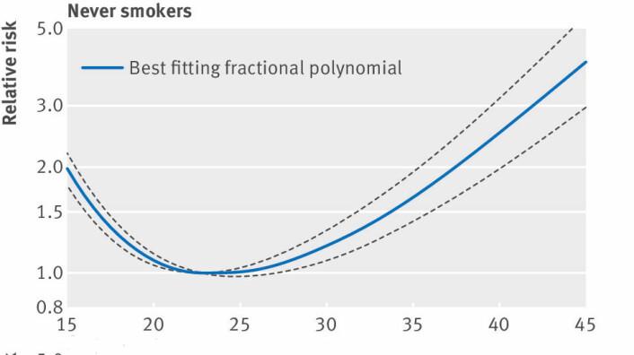 BMI og risiko for å dø for tidlig hos mennesker som aldri har røkt. (Foto: (Illustrasjon: Aune m.fl. / BMJ))