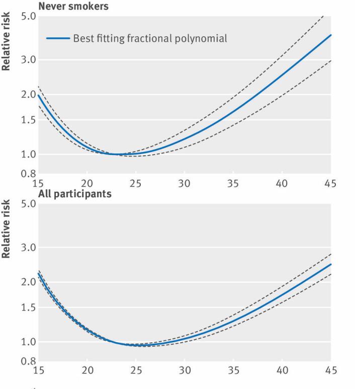 Når alle deltagerne er med, kan det virke som om dødeligheten stiger markant i nedre del av normalvekt - ned mot en BMI på 18,5. En BMI på 20 innebærer høyere dødelighet enn en BMJ på over 30. (Foto: (Illustrasjon: Aune m.fl. / BMJ))