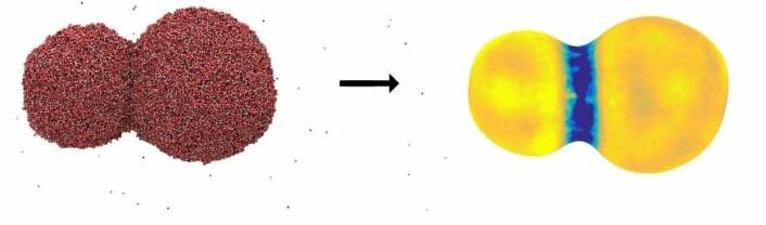Et bilde av to vanndråper som slår seg sammen. Bildet til venstre viser et øyeblikksbilde fra en molekyldynamikk simulering, hvor de små dottene representerer vannmolekyler. Bildet til høyre illustrerer overflatemotstanden for varmeovergang, hvor en mørkere farge betyr at motsanden er høy. Det er vanskeligst å transportere varme ut og inn av området akkurat der hvor dråpene smelter sammen. (Foto: (Illustrasjon: Øivind Wilhelmsen, Sintef Energi))