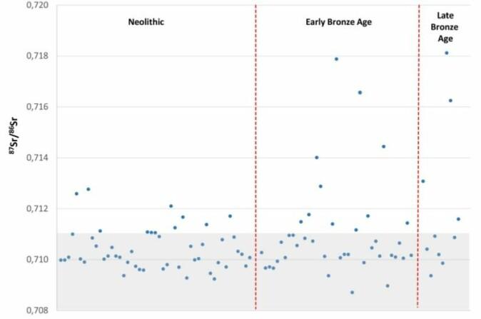 Prikkene i diagrammet viser hvert enkelt individs strontiumisotopverdier. I bronsealderen er det individer med vesentlig høyere verdier. (Illustrasjon: Frei et al., 2019)