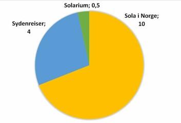 Illustrasjonen viser de årlige dosebidragene for UV-stråling fra sol og solarier til befolkningen, gitt i kilojoule per kvadratmeter. (Foto: (Illustrasjon: Statens Strålevern))