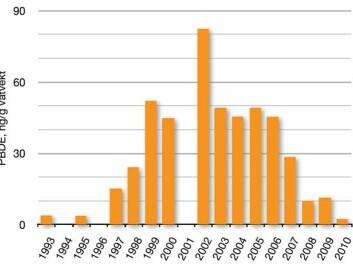Brominated flame retardants (PBDE) in Lake Mjøsa vendace, mean values 1993-2011