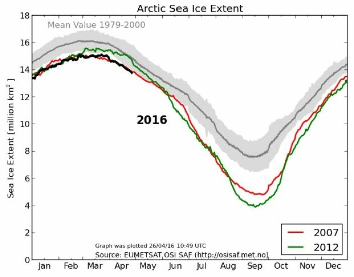 Sjøis-kurven for Arktis fra EUMETSAT. (Bilde: EUMETSAT osisaf.met.no)