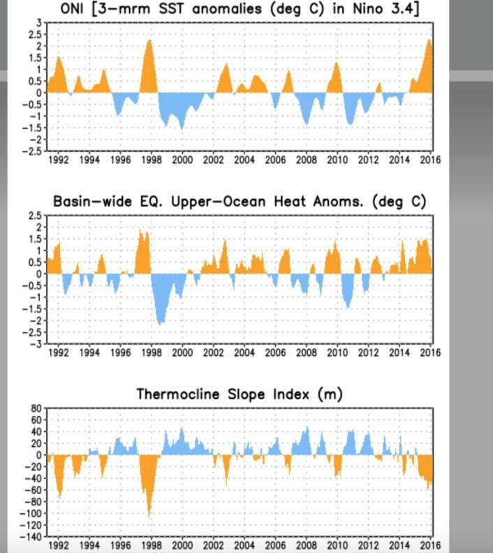 Tre interessante ENSO-parametre: Overflatetemperatur (øverst), varme under overflaten (midten), og termoklinens helning (nederst). (Bilde: NOAA)
