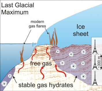 Isdekker kan bidra til dannelsen av store mengder gasshydrater. De blir holdt i sjakk så lenge isdekket er intakt, men isens tilbaketrekning fører til at hydratene smelter og gassen frigjøres. (Foto: (Illustrasjon: A. Portnov, CAGE))