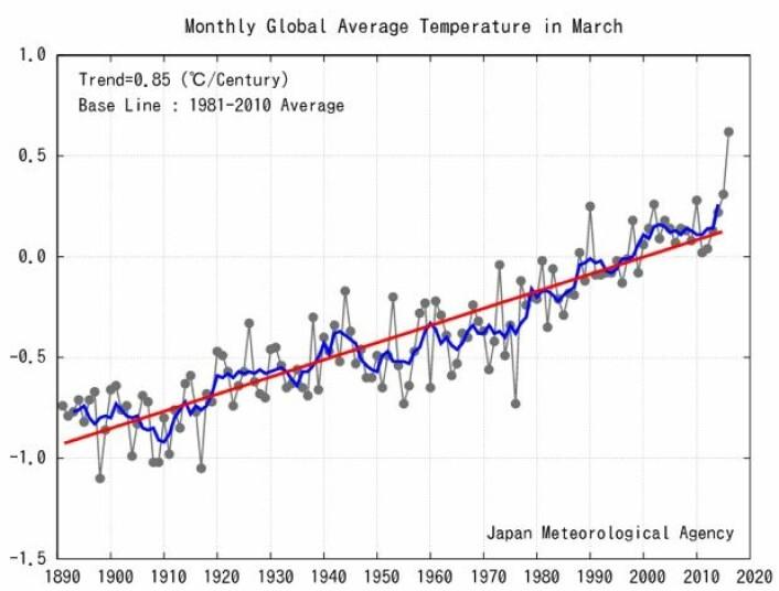 En solid ny global varmerekord for mars måned, i følge japanske JMA. (Bilde: JMA)