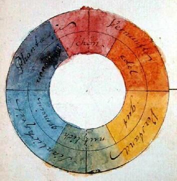 Illustrasjon fra Goethes fargelære. Her har han tillagt ulike symbolske verdier til fargene. (Foto: (Illustrasjon: Johan Wolfgang von Goethe/wikimedia commons.))