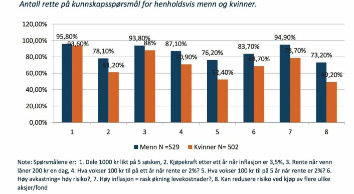 Grafen viser forskjell i andel som svarer riktig mellom kvinner og menn på ulike basisspørsmål om økonomi.