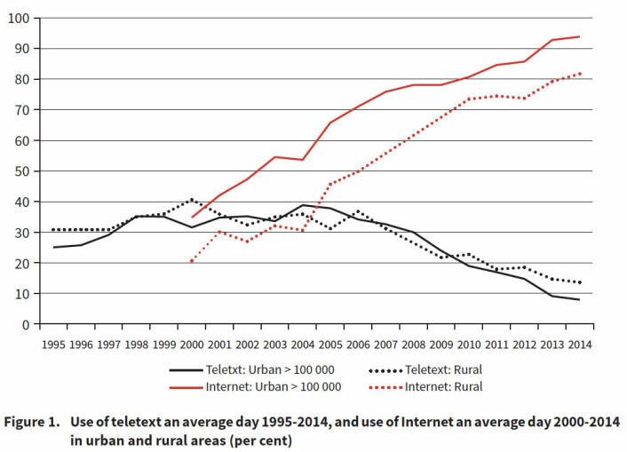 Bruk av tekst-tv og internett i Norge en gjennomsnittlig dag 1995–2014 i utkantstrøk og byer, målt i prosent. (Foto: (Figur: SSB 1996-2015/Teletext in Europe, Moe/Van den Bulck))