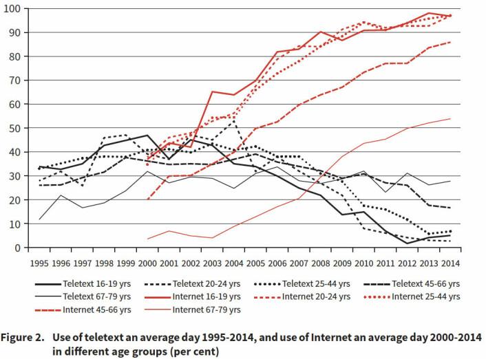 Bruk av tekst-tv i Norge på en gjennomsnittsdag i årene 1995–2014 i forskjellige aldersgrupper, målt i prosent. (Foto: (Figur: SSB 1996-2015/Teletext in Europe, Moe/Van den Bulck))