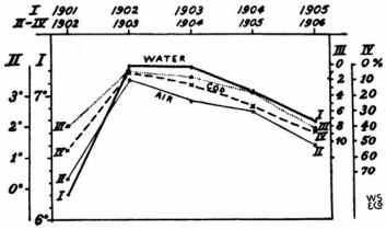 Helland-Hansen og Nansen påviste i denne figuren gjennom flere år sammenhengen mellom temperaturen i havet utenfor Sognefjorden (kurve I) – og tre hendelser i Lofoten vinteren etter, nemlig lufttemperatur (kurve II) og to mål for torskefangst (kurve III og IV). Sammenhengen var for de to forskerne åpenbar. (Foto: (Illustrasjon: HellandHansen og Nansen, 1909))