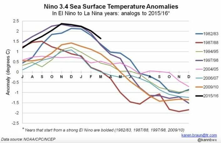 De største El Ninjoene i nyere tid. Dette plottet viser temperatur-avviket for området Nino3.4 i Stillehavet. (Bilde: Karen Braun, med data fra NOAA).