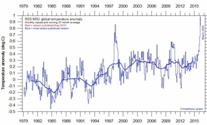 Satellittmålt global temperatur i nedre troposfære, beregnet ved RSS. (Bilde: Climate4you)
