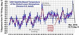 Global temperatur flyr høyt
